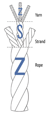 Composition of a right hand twisted rope