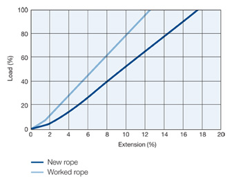 Hercules lashing Graph Load vs Extension